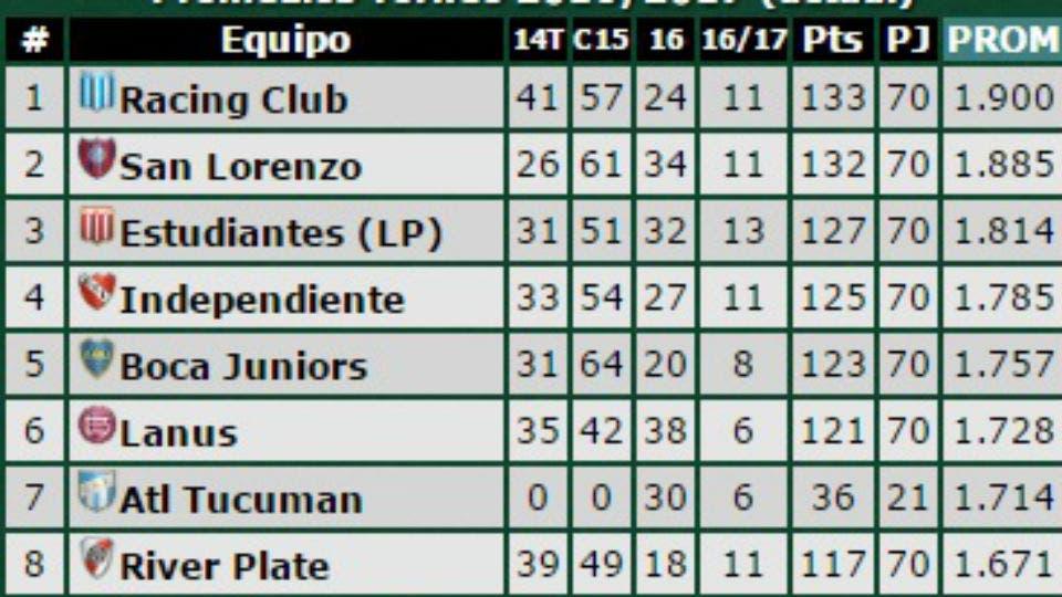 ... la Copa Libertadores 2017 por promedio del descenso - 11.10.2016 - LA
