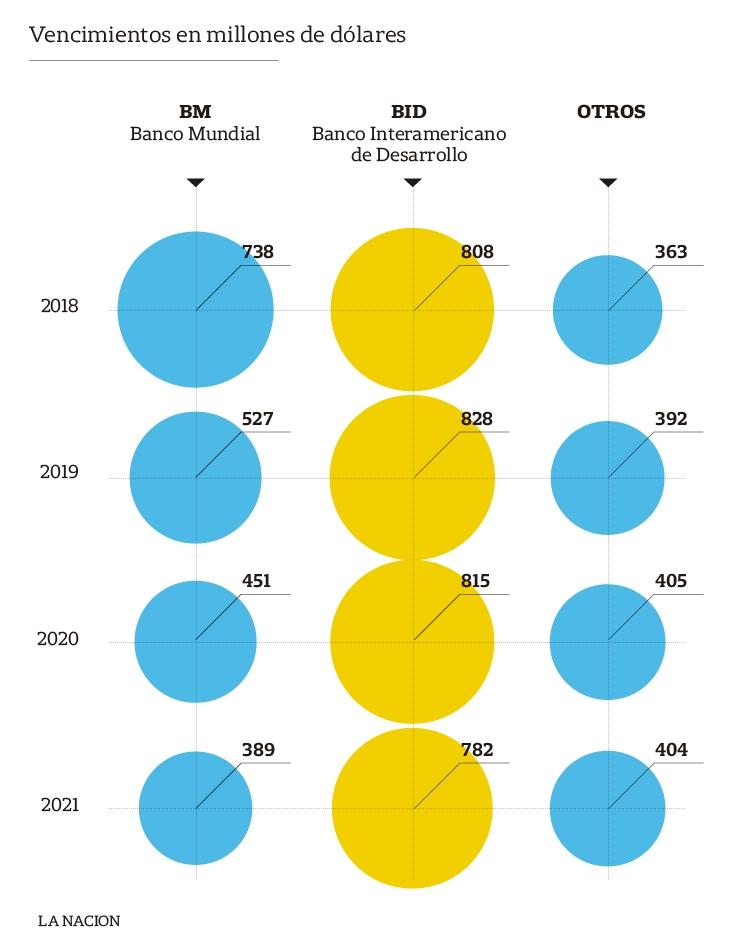 Calendario Fmi 2020.El Calendario De Pagos De La Deuda Tiene Importantes