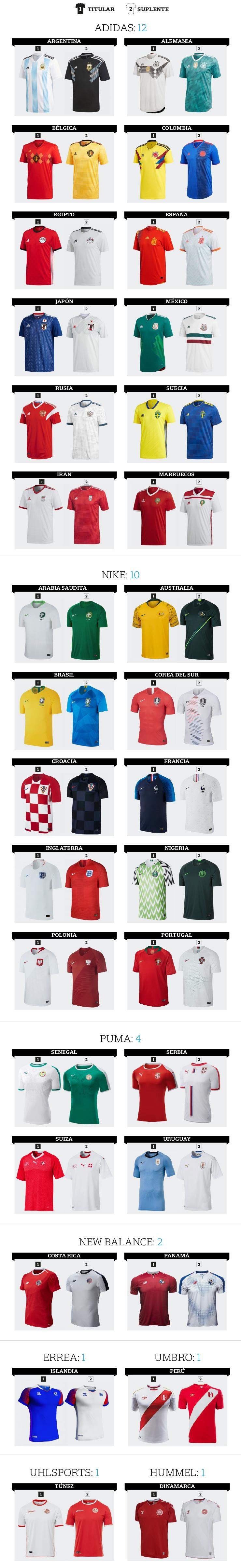 ¿Y cuáles son las camisetas más caras de la liga inglesa  Las del Manchester  City  722c0739dd2c7